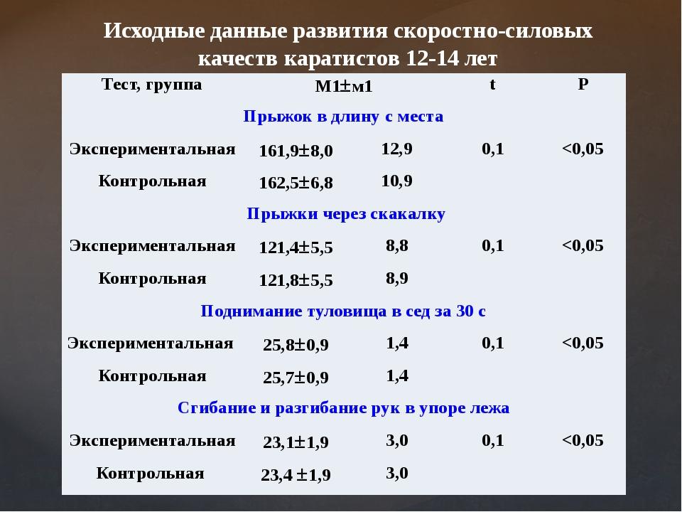 Исходные данные развития скоростно-силовых качеств каратистов 12-14 лет Тест,...