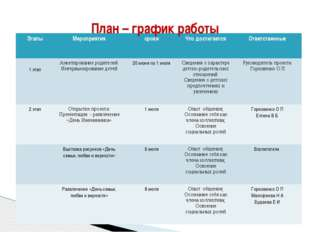 План – график работы Этапы Мероприятия сроки Что достигается Ответственные 1
