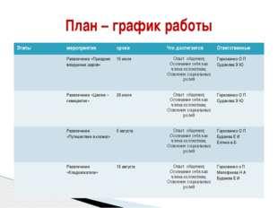 План – график работы Этапы мероприятия сроки Что достигается Ответственные Ра