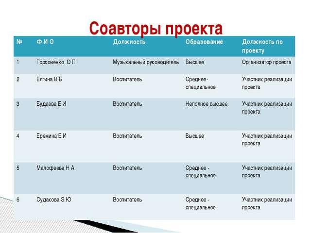 Соавторы проекта № ФИ О Должность Образование Должность по проекту 1 Горковен...
