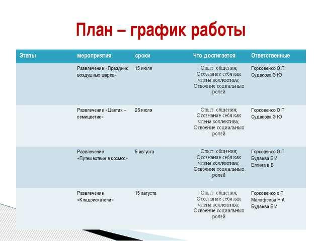 План – график работы Этапы мероприятия сроки Что достигается Ответственные Ра...