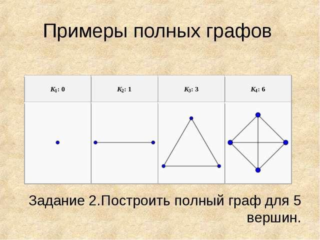 Примеры полных графов Задание 2.Построить полный граф для 5 вершин.