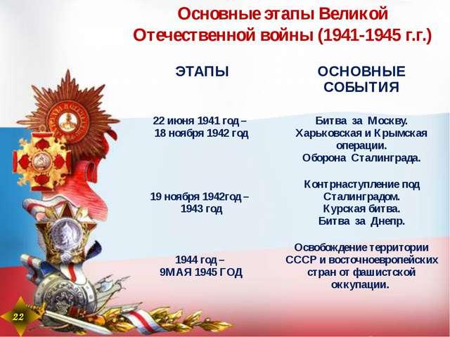 22 22 Основные этапы Великой Отечественной войны (1941-1945 г.г.) ЭТАПЫ ОСНОВ...