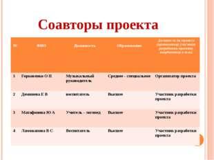 Соавторы проекта № ФИО Должность Образование Должность по проекту(организатор