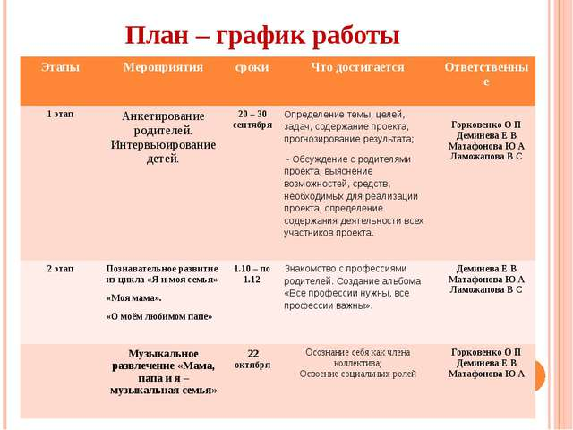 План – график работы Этапы Мероприятия сроки Что достигается Ответственные 1...