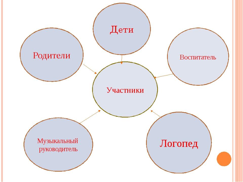 Участники Родители Дети Воспитатель Музыкальный руководитель Логопед