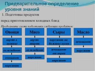 Предварительное определение уровня знаний 1. Подготовка продуктов перед приго