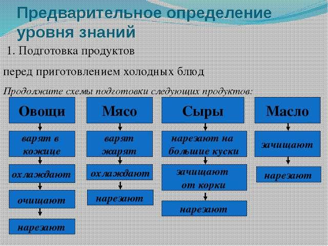 Предварительное определение уровня знаний 1. Подготовка продуктов перед приго...