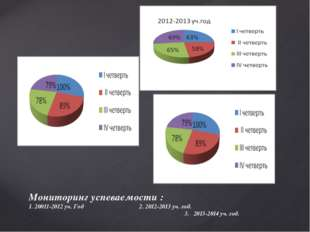 Мониторинг успеваемости : 1. 20011-2012 уч. Год 2. 2012-2013 уч. год. 3. 2013