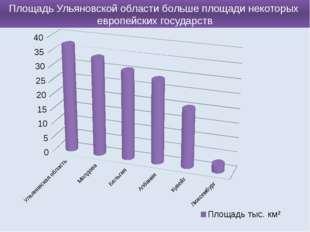 Площадь Ульяновской области больше площади некоторых европейских государств