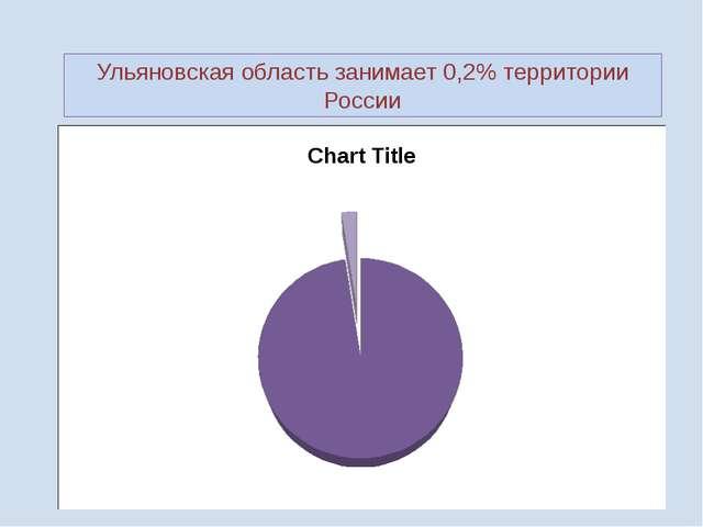 Ульяновская область занимает 0,2% территории России