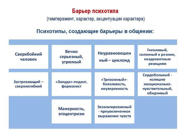 Барьер психотипа (темперамент, характер, акцентуации характера) Психотипы, с...