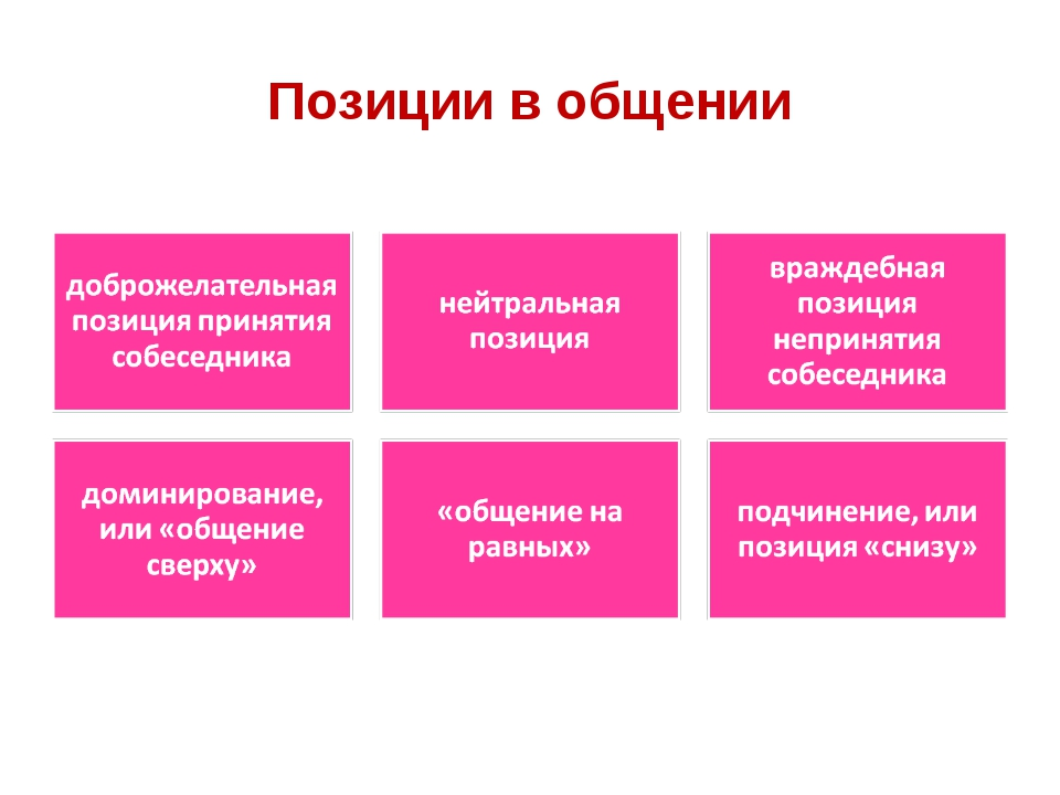 Позиции в общении