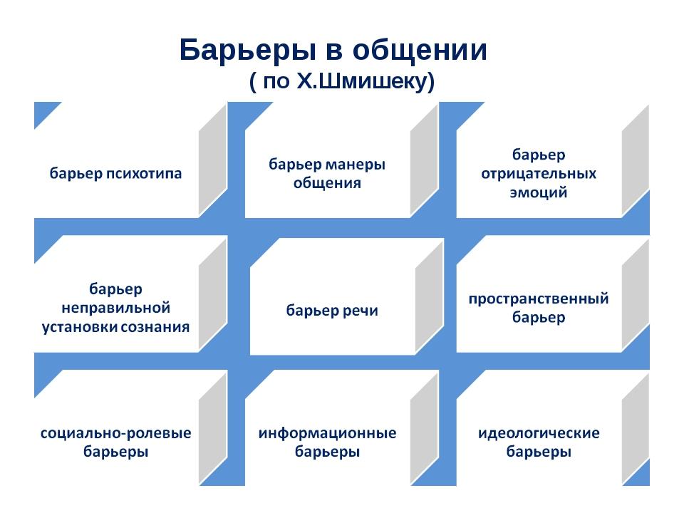 Барьеры в общении ( по Х.Шмишеку)