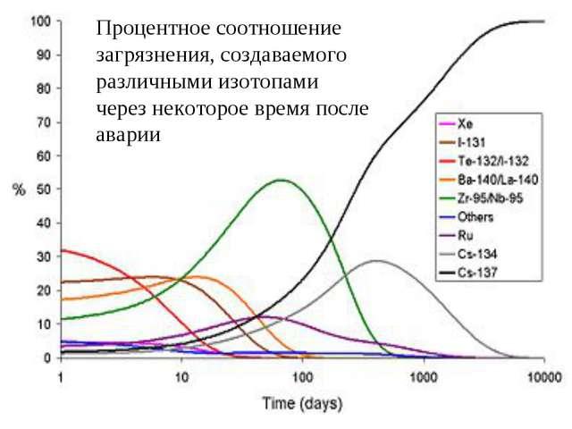 Процентное соотношение загрязнения, создаваемого различными изотопами через н...