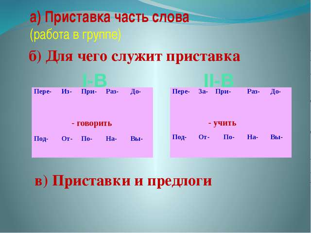а) Приставка часть слова (работа в группе) б) Для чего служит приставка в) Пр...