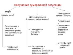 Нарушение гуморальной регуляции Гипофиз (гормон роста) Щитовидная железа (тир