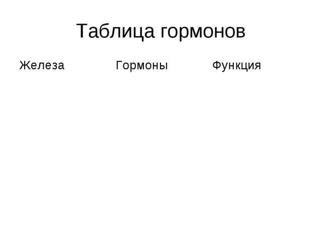 Таблица гормонов