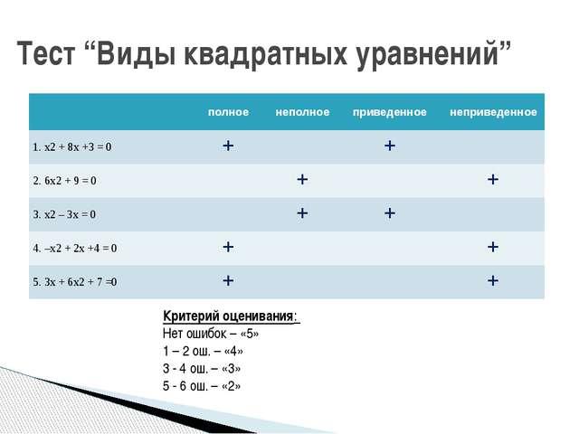 """Тест """"Виды квадратных уравнений"""" Критерий оценивания: Нет ошибок – «5» 1 – 2..."""