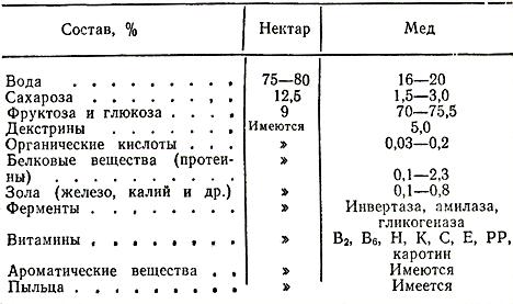 таблица состава мёда