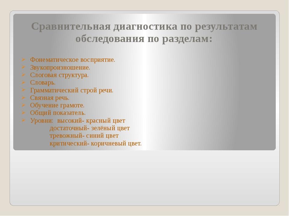 Сравнительная диагностика по результатам обследования по разделам: Фонематиче...