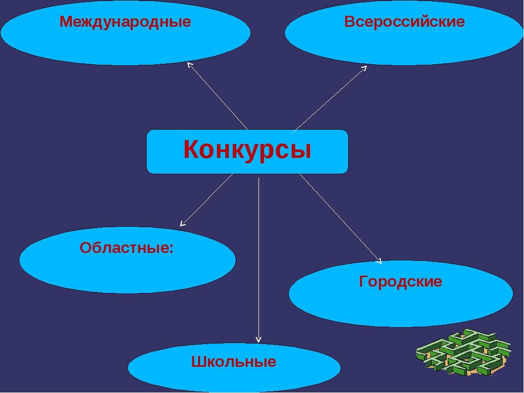 Международные Всероссийские Областные: Городские Конкурсы Школьные