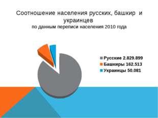 Соотношение населения русских, башкир и украинцев по данным переписи населени