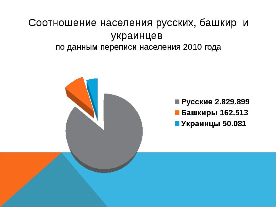 Соотношение населения русских, башкир и украинцев по данным переписи населени...