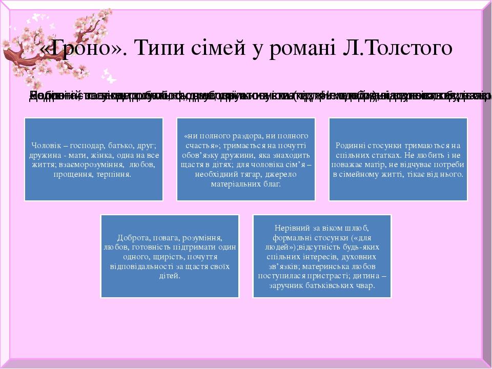 «Гроно». Типи сімей у романі Л.Толстого