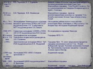 20-е-30-е годы XX векаВ.Н. Чернецов, В. С. АдриановДюнная стоянка. В том же