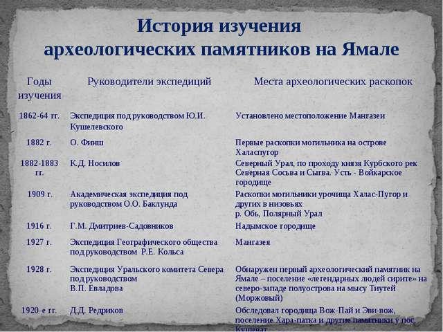 История изучения археологических памятников на Ямале Годы изученияРуководите...