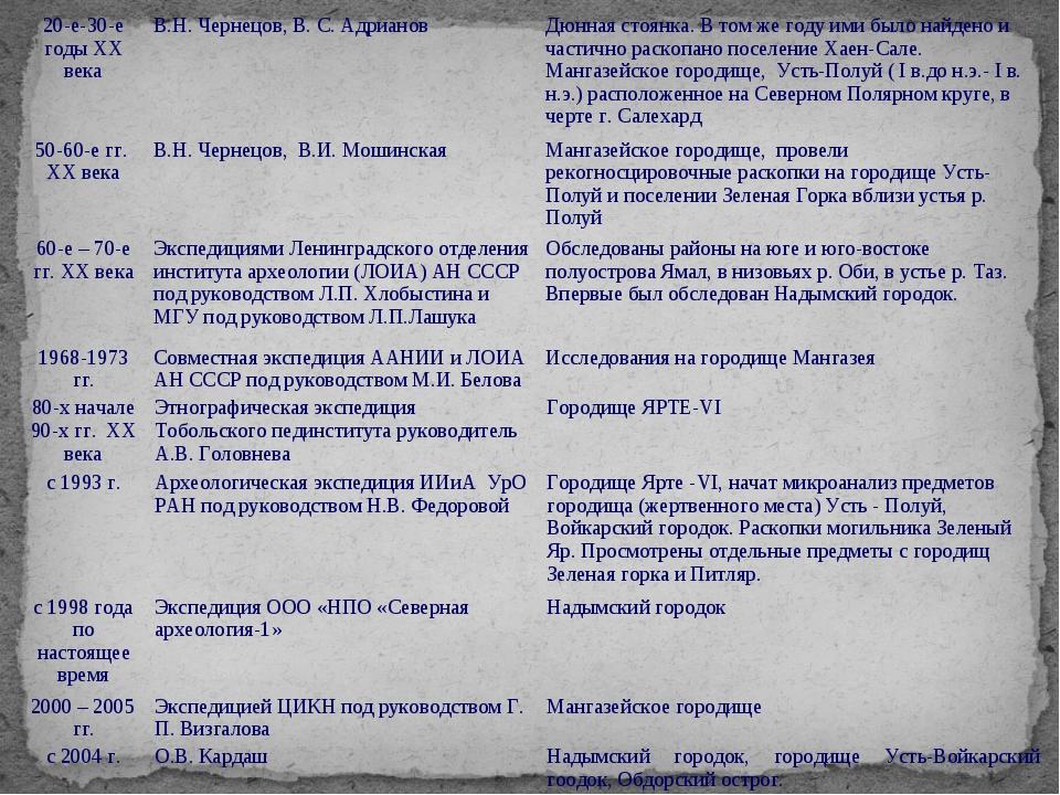 20-е-30-е годы XX векаВ.Н. Чернецов, В. С. АдриановДюнная стоянка. В том же...