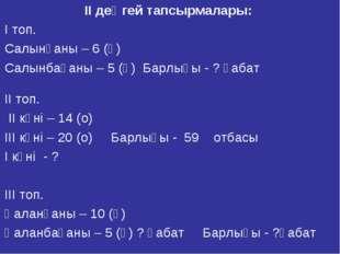 ІІ деңгей тапсырмалары: І топ. Салынғаны – 6 (қ) Салынбағаны – 5 (қ) Барлығы