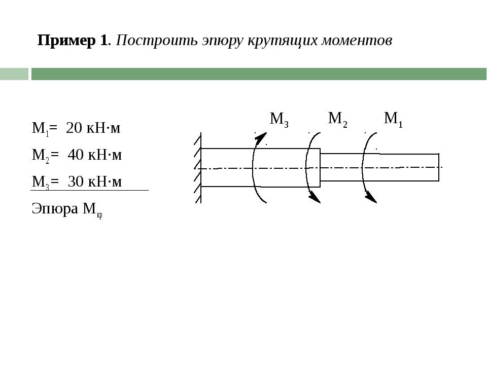 Пример 1. Построить эпюру крутящих моментов М1= 20 кН·м М2 = 40 кН·м М3 = 30...