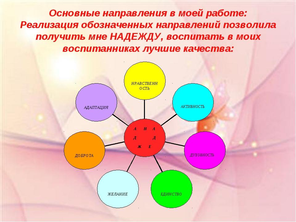 Основные направления в моей работе: Реализация обозначенных направлений позво...