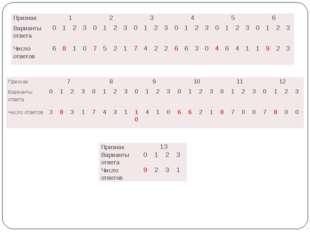 Признак 1 2 3 4 5 6 Варианты ответа 0 1 2 3 0 1 2 3 0 1 2 3 0 1 2 3 0 1 2 3
