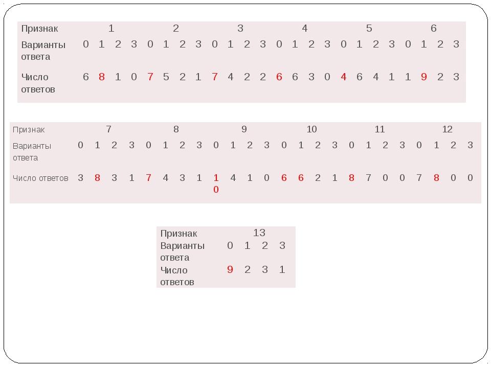 Признак 1 2 3 4 5 6 Варианты ответа 0 1 2 3 0 1 2 3 0 1 2 3 0 1 2 3 0 1 2 3...