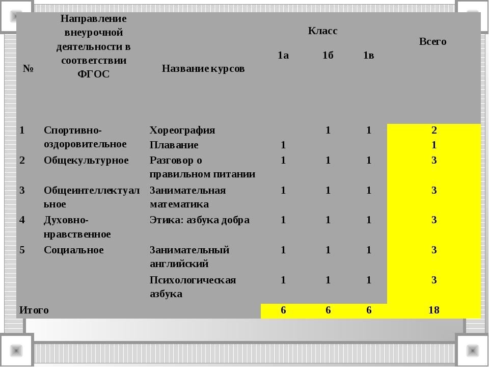 №Направление внеурочной деятельности в соответствии ФГОСНазвание курсовКла...