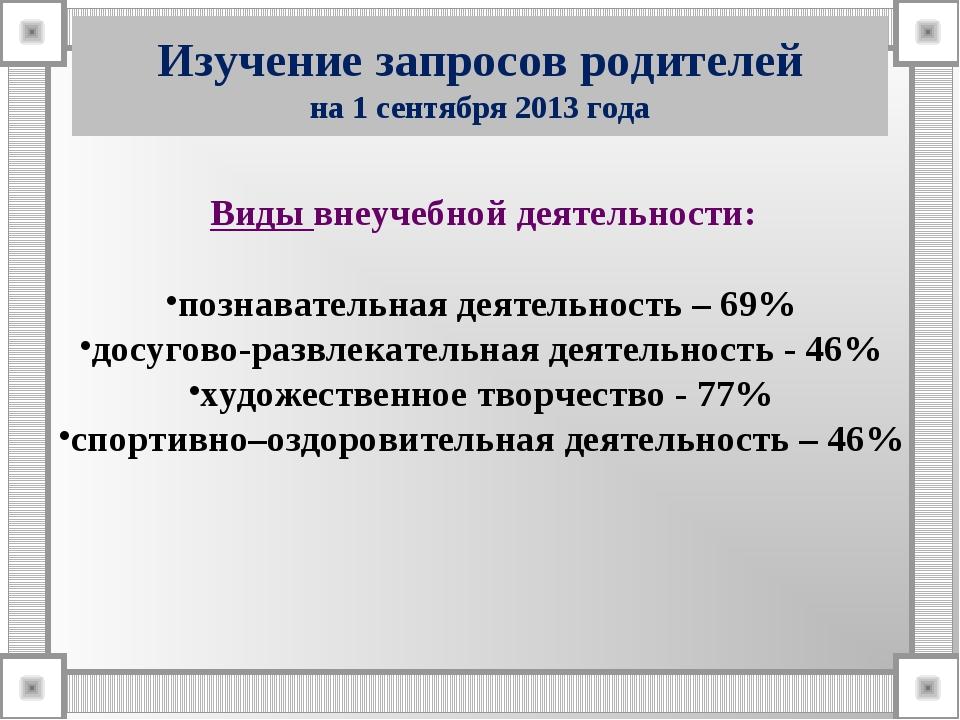 Изучение запросов родителей на 1 сентября 2013 года Виды внеучебной деятельно...