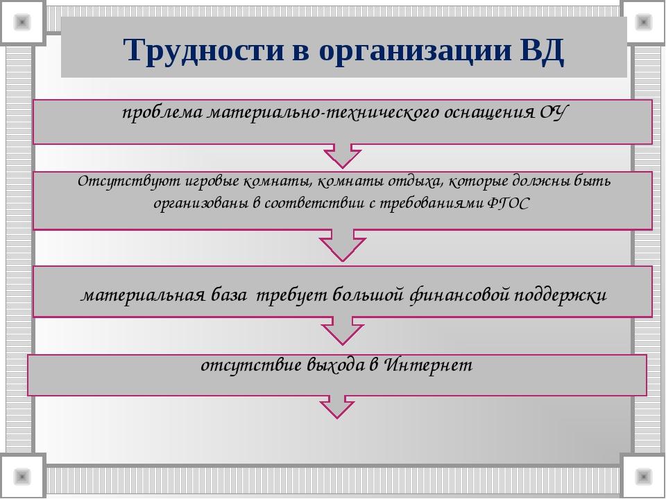 Трудности в организации ВД проблема материально-технического оснащения ОУ Отс...