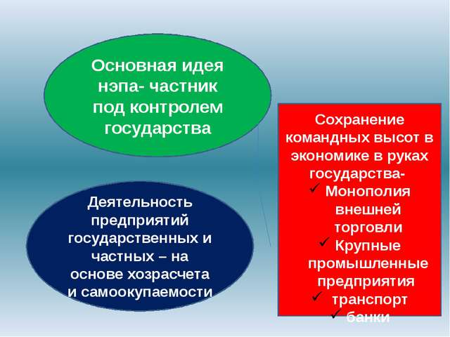 Основная идея нэпа- частник под контролем государства Деятельность предприяти...