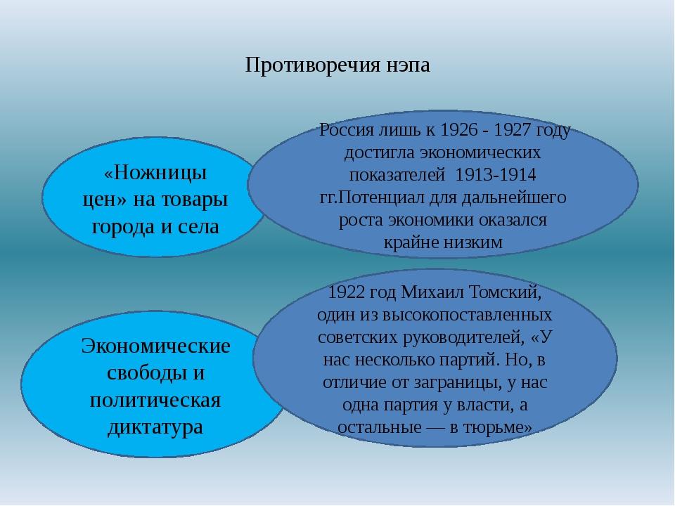 Противоречия нэпа «Ножницы цен» на товары города и села Экономические свободы...