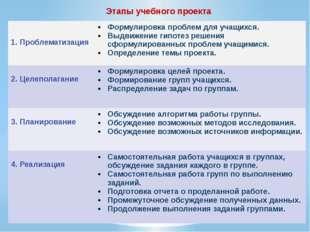Этапы учебного проекта  1. Проблематизация Формулировка проблем для учащихся