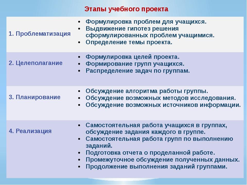Этапы учебного проекта  1. Проблематизация Формулировка проблем для учащихся...