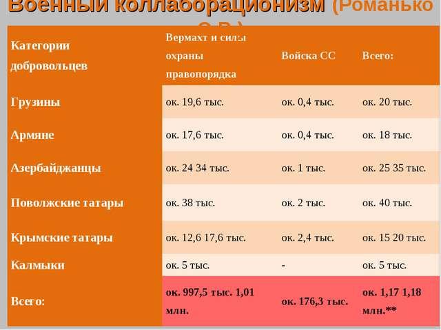 Военный коллаборационизм (Романько О.В.) Категории добровольцевВермахт и сил...