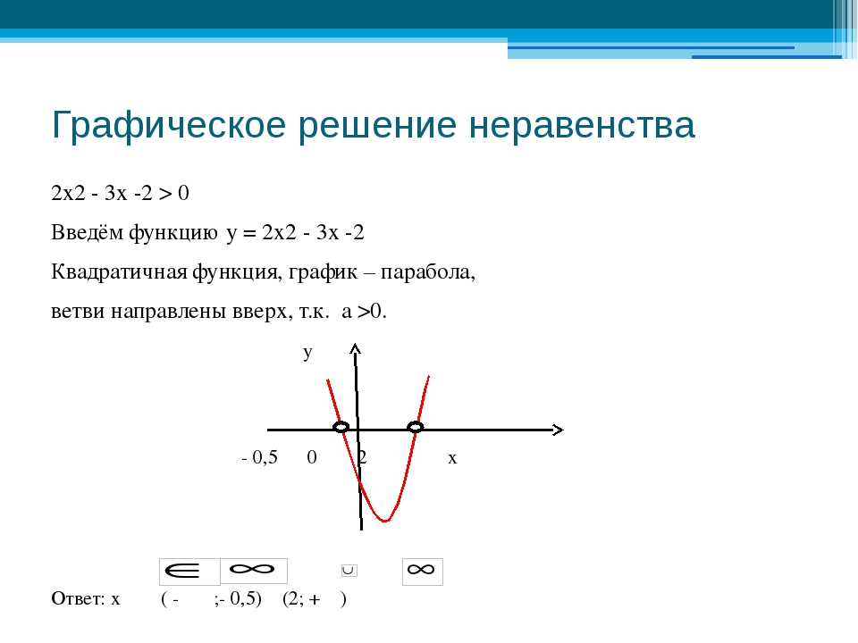 Графическое решение неравенства 2х2 - 3х -2 > 0 Введём функцию у = 2х2 - 3х -...