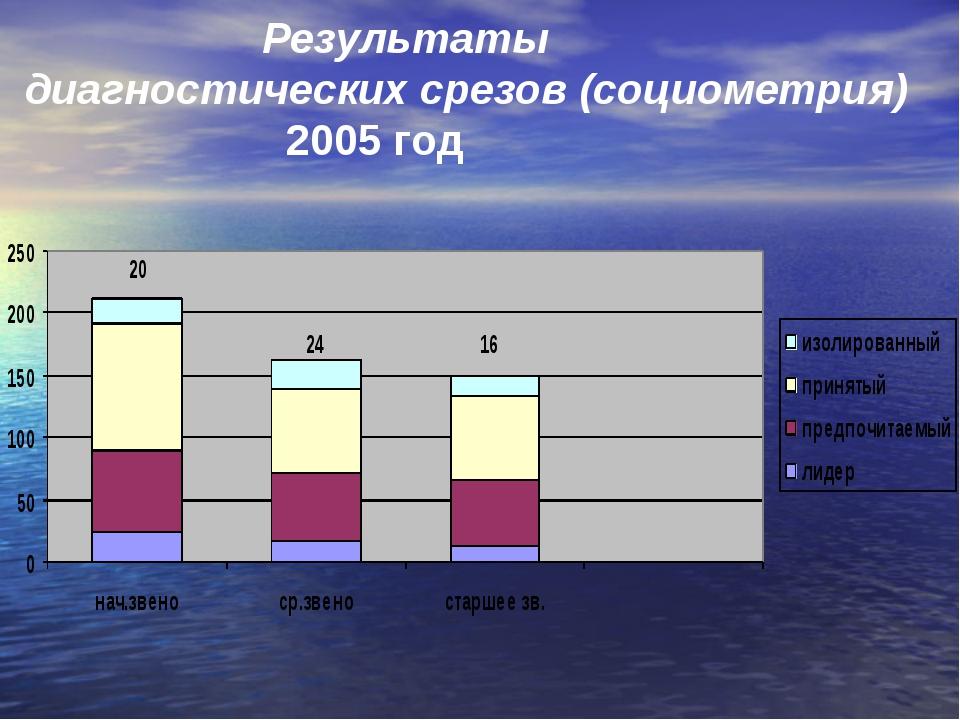 Результаты диагностических срезов (социометрия) 2005 год