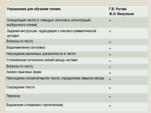 Упражнения для обучения чтению Г.В. Рогова Ж.И.Мануэльян Антиципация текст