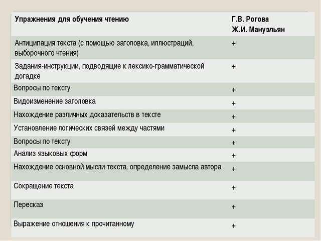 Упражнения для обучения чтению Г.В. Рогова Ж.И.Мануэльян Антиципация текст...