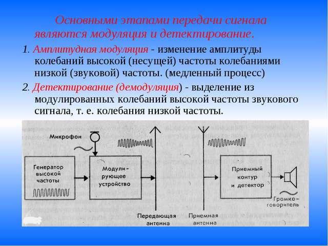 Основными этапами передачи сигнала являются модуляция и детектирование. 1....